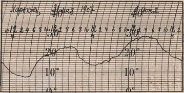 Образецъ записи термографа