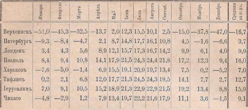 таблица температуръ