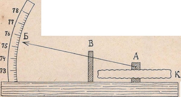 Рис. 82. Анероидъ или металлическій барометръ